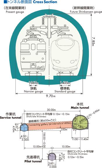 https://www.jrhokkaido.co.jp/network/seikan/images/page02/subph01.png